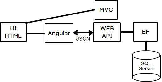 Offline learn MVC 5 with overview of MVC 6, Angular in 2