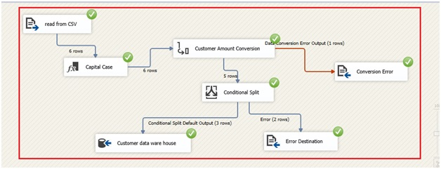Incomplete loading of records in CSV file of SSIS project