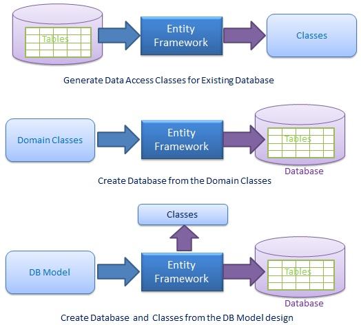 entity framework tutorial step by step