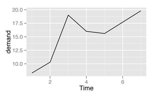 Data Science Training in Mumbai :- Using Line graph in R programming