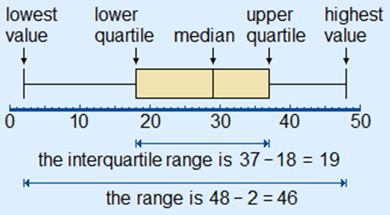 mathematical term interquartile range Improve your math knowledge with free questions in quartiles and thousands of other math skills.