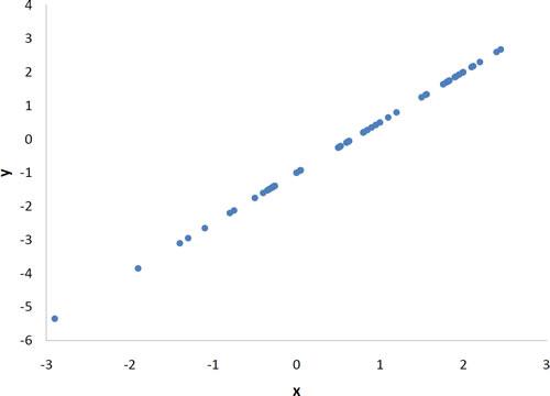 Data Science Training in Mumbai :- Scatter Plot using R